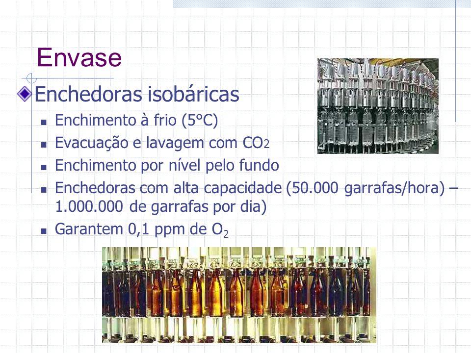 Envase Enchedoras isobáricas Enchimento à frio (5°C) Evacuação e lavagem com CO 2 Enchimento por nível pelo fundo Enchedoras com alta capacidade (50.0