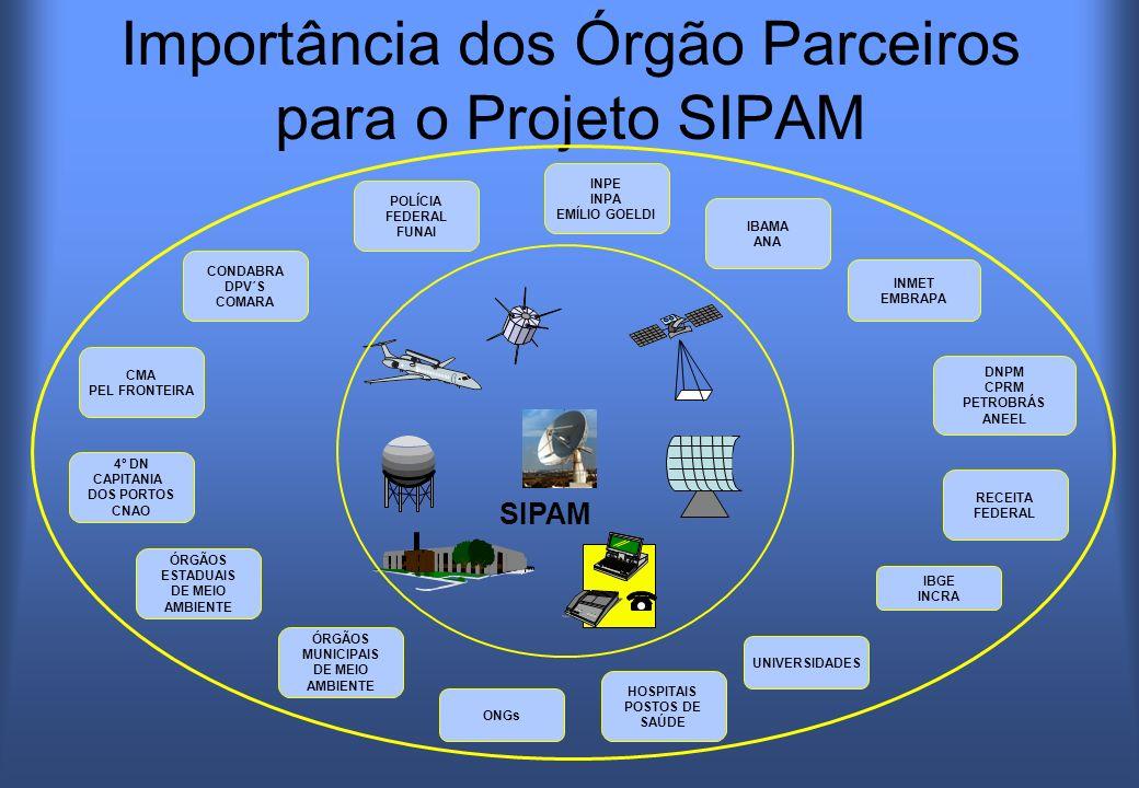 Importância dos Órgão Parceiros para o Projeto SIPAM INPE INPA EMÍLIO GOELDI IBAMA ANA INMET EMBRAPA RECEITA FEDERAL DNPM CPRM PETROBRÁS ANEEL ÓRGÃOS ESTADUAIS DE MEIO AMBIENTE ÓRGÃOS MUNICIPAIS DE MEIO AMBIENTE HOSPITAIS POSTOS DE SAÚDE UNIVERSIDADES POLÍCIA FEDERAL FUNAI 4º DN CAPITANIA DOS PORTOS CNAO CMA PEL FRONTEIRA CONDABRA DPV´S COMARA ONGs IBGE INCRA SIPAM