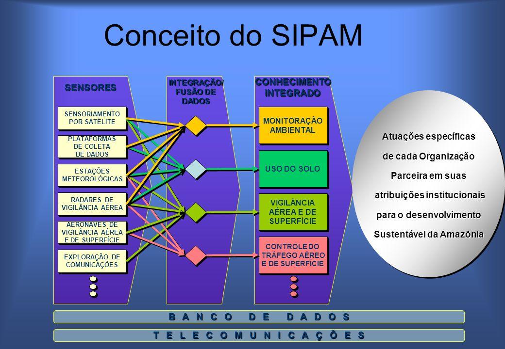 SENSORIAMENTO POR SATÉLITE SENSORIAMENTO POR SATÉLITE PLATAFORMAS DE COLETA DE DADOS PLATAFORMAS DE COLETA DE DADOS ESTAÇÕES METEOROLÓGICAS ESTAÇÕES METEOROLÓGICAS RADARES DE VIGILÂNCIA AÉREA RADARES DE VIGILÂNCIA AÉREA AERONAVES DE VIGILÂNCIA AÉREA E DE SUPERFÍCIE AERONAVES DE VIGILÂNCIA AÉREA E DE SUPERFÍCIE EXPLORAÇÃO DE COMUNICAÇÕES EXPLORAÇÃO DE COMUNICAÇÕESSENSORESINTEGRAÇÃO/ FUSÃO DE DADOSCONHECIMENTOINTEGRADO MONITORAÇÃO AMBIENTAL MONITORAÇÃO AMBIENTAL USO DO SOLO VIGILÂNCIA AÉREA E DE SUPERFÍCIE VIGILÂNCIA AÉREA E DE SUPERFÍCIE CONTROLE DO TRÁFEGO AÉREO E DE SUPERFÍCIE CONTROLE DO TRÁFEGO AÉREO E DE SUPERFÍCIE Atuações específicas de cada Organização Parceira em suas atribuições institucionais atribuições institucionais para o desenvolvimento Sustentável da Amazônia Atuações específicas de cada Organização Parceira em suas atribuições institucionais atribuições institucionais para o desenvolvimento Sustentável da Amazônia B A N C O D E D A D O S T E L E C O M U N I C A Ç Õ E S Conceito do SIPAM