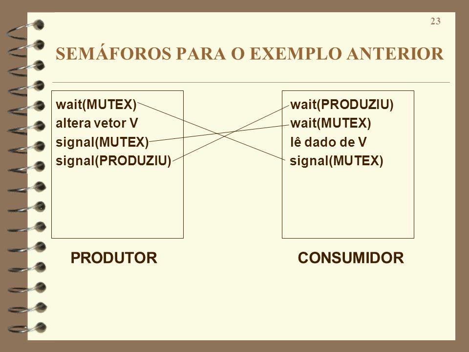 23 SEMÁFOROS PARA O EXEMPLO ANTERIOR wait(MUTEX)wait(PRODUZIU) altera vetor Vwait(MUTEX) signal(MUTEX)lê dado de V signal(PRODUZIU) signal(MUTEX) PROD