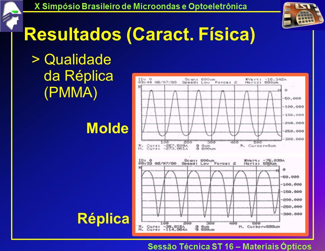 X Simpósio Brasileiro de Microondas e Optoeletrônica Sessão Técnica ST 16 – Materiais Ópticos Resultados (Caract.