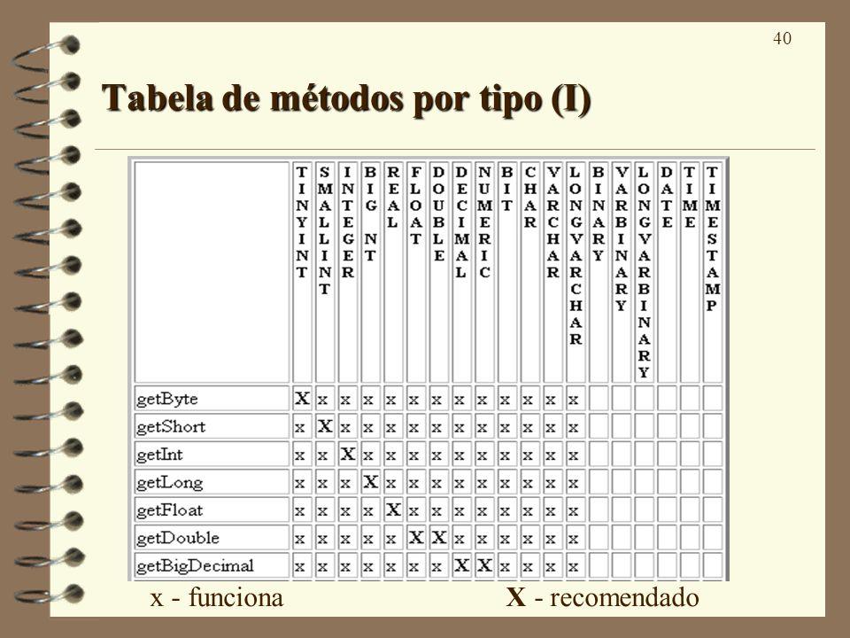 40 Tabela de métodos por tipo (I) x - funciona X - recomendado