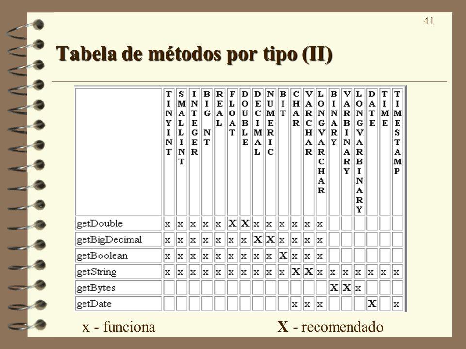 41 Tabela de métodos por tipo (II) x - funciona X - recomendado