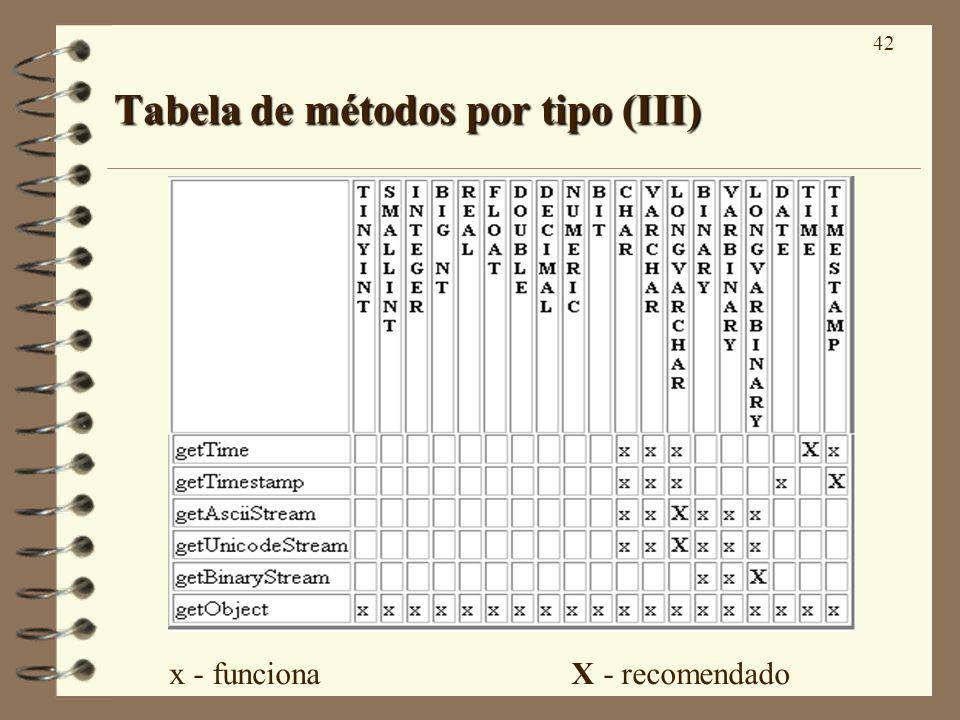 42 Tabela de métodos por tipo (III) x - funciona X - recomendado