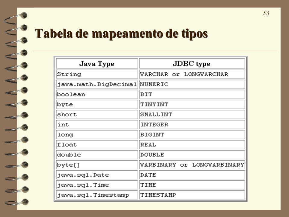 58 Tabela de mapeamento de tipos