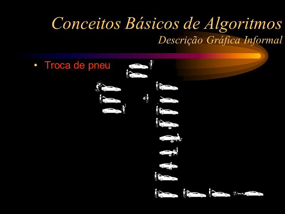 Conceitos Básicos de Algoritmos Descrição Gráfica Informal Troca de pneu