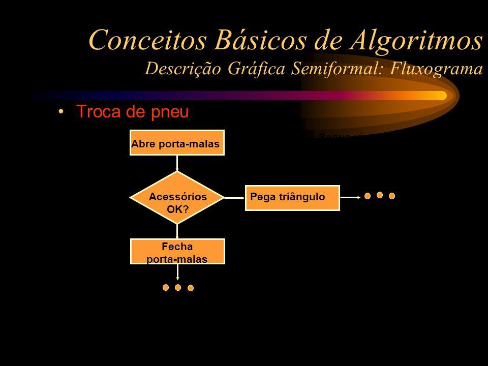 Conceitos Básicos de Algoritmos Descrição Gráfica Semiformal: Fluxograma Pneu furado? Segue viagem Acessórios OK? Abre porta-malas Pega triângulo Fech