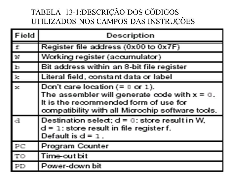 DESCRIÇÃO DA INSTRUÇÃO RETLW RETLWReturn with Literal in W ----------------------------------------------------------------------- Syntax:[ label ] RETLW k Operands:0 k 255 Operation:k (W); TOS PC Status Affected:None Description:The W register is loaded with the eight bit literal k .