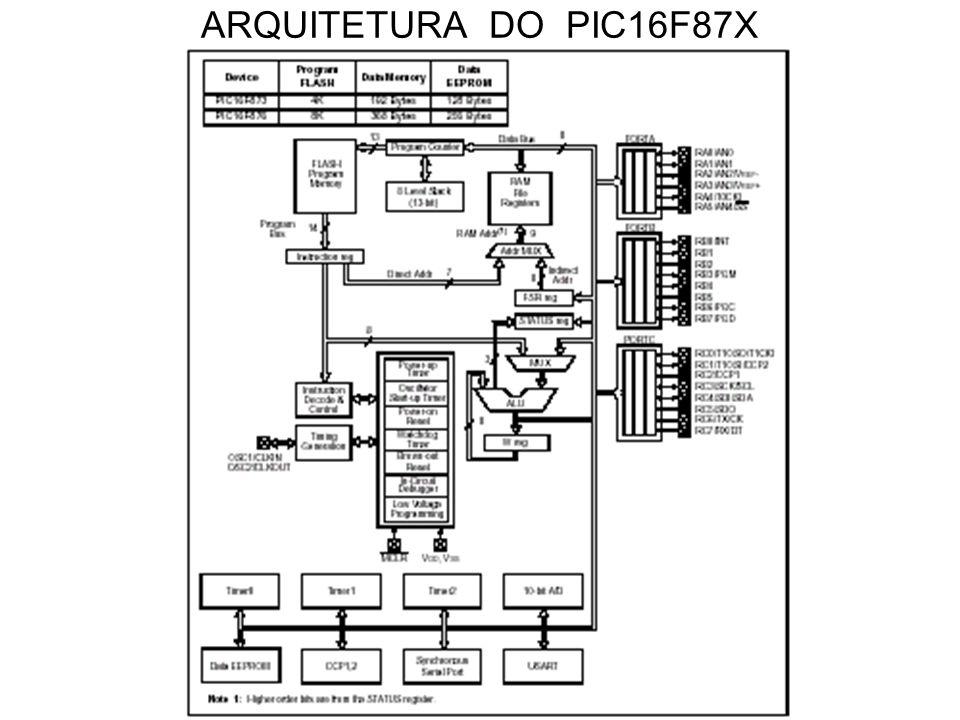 ARQUITETURA DO PIC16F87X