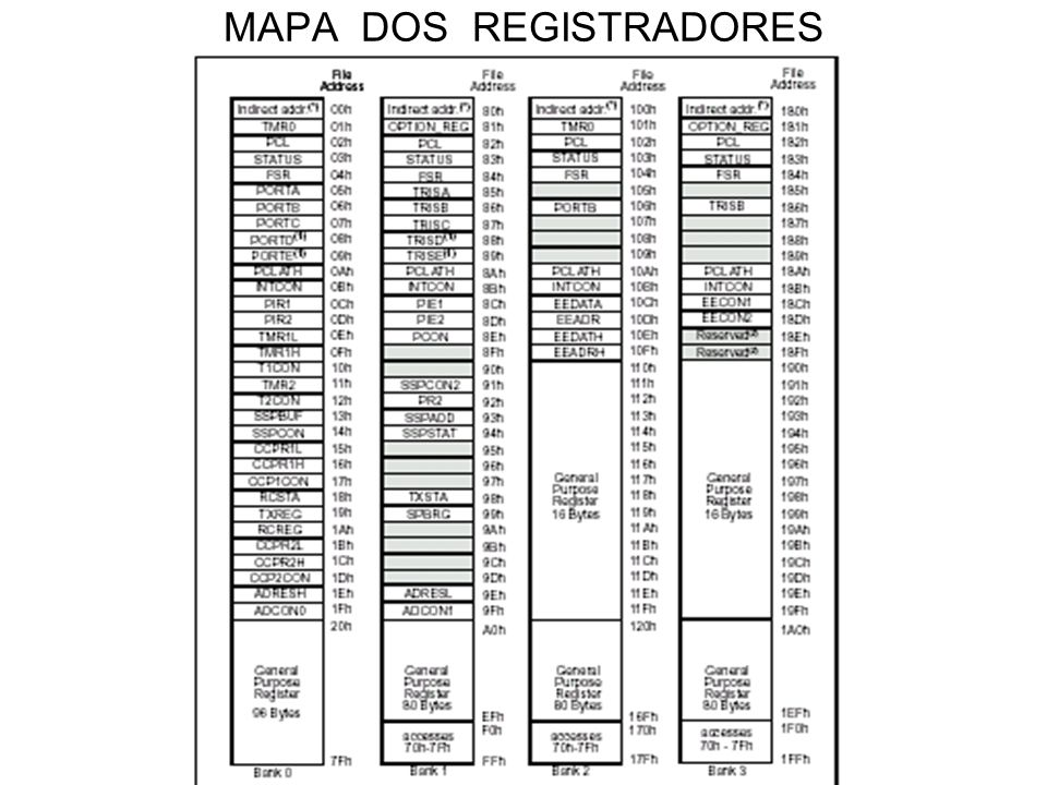 MAPA DOS REGISTRADORES