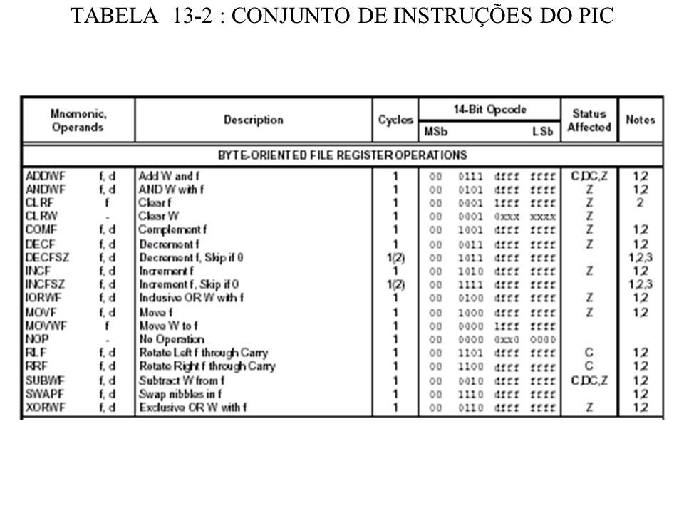 TABELA 13-2 : CONJUNTO DE INSTRUÇÕES DO PIC