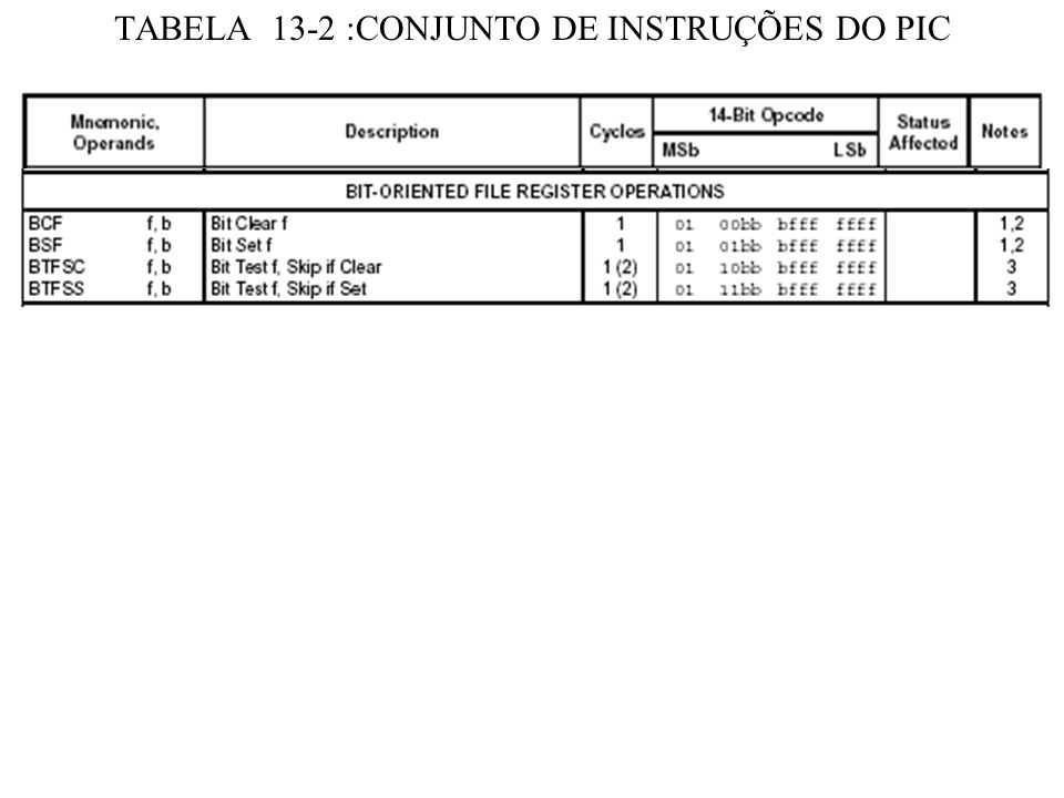 DESCRIÇÃO DA INSTRUÇÃO RRF RRFRotate Right f through Carry -------------------------------------------------------------------------- Syntax:[ label ] RRF f,d Operands:0 f 127 d [0,1] Operation:See description below Status Affected:C Description:The contents of register f are rotated one bit to the right through the Carry Flag.