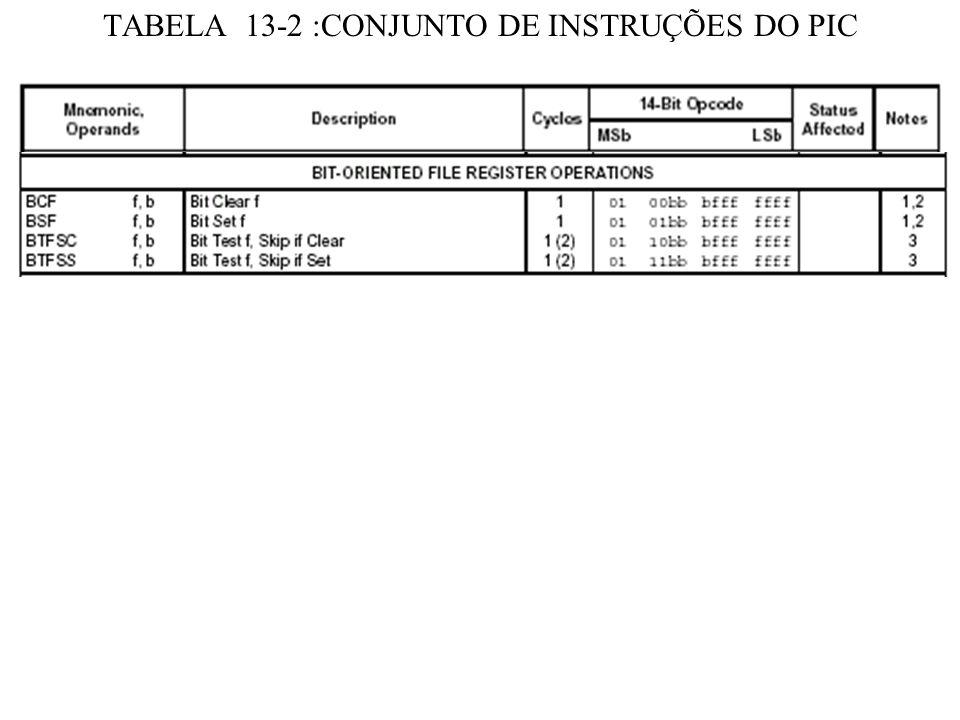 PROGRAMA ( continuação) MOVWFNUMDAD(20h) MOVLW31h MOVWFENDA(21h) MOVLW61h MOVWFENDB(22h) UMOVFENDA(21),W,d=0 CALLZ INCFENDA(21) MOVFENDB(22h),W,d=0 CALLZ INCFENDB(22h) DECFNUMDAD(20), DECFZNUMDAD(20) GOTOU END MOVFPORTAB,PORTAB,d=1lê MOVFPORTAB,W,d=0