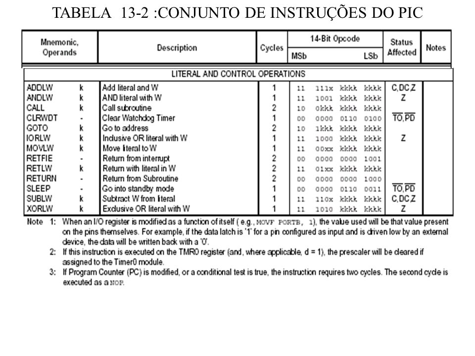 DESCRIÇÃO DA INSTRUÇÃO CLRF CLRFClear f ------------------------------------------------ Syntax:[label] CLRF f Operands:0 f 127 Operation:00h (f) 1 Z Status Affected:Z Description:The contents of register f are cleared and the Z bit is set.