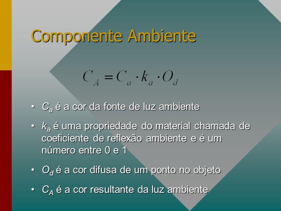 Componente Ambiente C a é a cor da fonte de luz ambienteC a é a cor da fonte de luz ambiente k a é uma propriedade do material chamada de coeficiente de reflexão ambiente e é um número entre 0 e 1k a é uma propriedade do material chamada de coeficiente de reflexão ambiente e é um número entre 0 e 1 O d é a cor difusa de um ponto no objetoO d é a cor difusa de um ponto no objeto C A é a cor resultante da luz ambienteC A é a cor resultante da luz ambiente