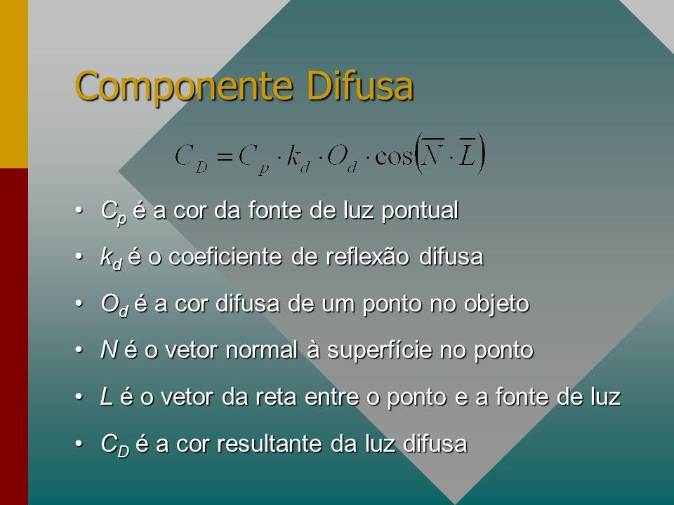 Componente Difusa C p é a cor da fonte de luz pontualC p é a cor da fonte de luz pontual k d é o coeficiente de reflexão difusak d é o coeficiente de reflexão difusa O d é a cor difusa de um ponto no objetoO d é a cor difusa de um ponto no objeto N é o vetor normal à superfície no pontoN é o vetor normal à superfície no ponto L é o vetor da reta entre o ponto e a fonte de luzL é o vetor da reta entre o ponto e a fonte de luz C D é a cor resultante da luz difusaC D é a cor resultante da luz difusa