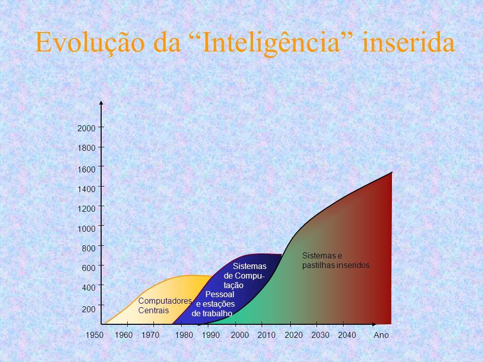 Evolução da Inteligência inserida 2000 1800 1600 1400 1200 1000 800 600 400 200 1950 1960 1970 1980 1990 2000 2010 2020 2030 2040 Ano Computadores Centrais Sistemas de Compu- tação Pessoal e estações de trabalho Sistemas e pastilhas inseridos