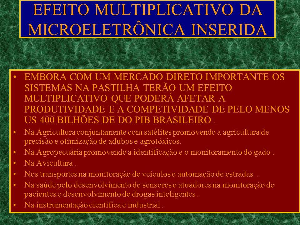 EFEITO MULTIPLICATIVO DA MICROELETRÔNICA INSERIDA EMBORA COM UM MERCADO DIRETO IMPORTANTE OS SISTEMAS NA PASTILHA TERÃO UM EFEITO MULTIPLICATIVO QUE PODERÁ AFETAR A PRODUTIVIDADE E A COMPETIVIDADE DE PELO MENOS US 400 BILHÕES DE DO PIB BRASILEIRO.