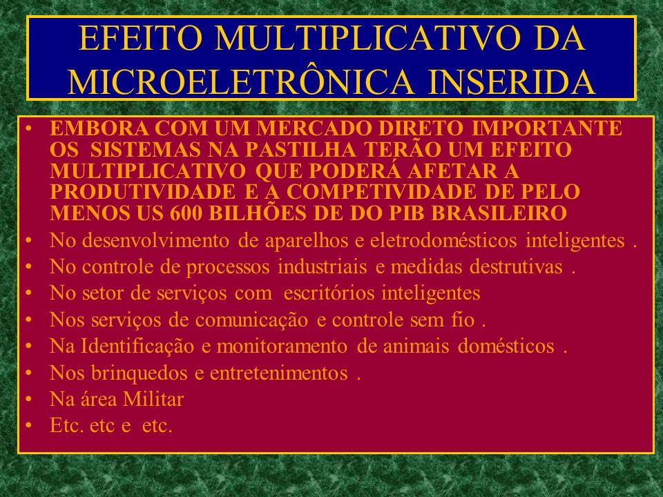 EMBORA COM UM MERCADO DIRETO IMPORTANTE OS SISTEMAS NA PASTILHA TERÃO UM EFEITO MULTIPLICATIVO QUE PODERÁ AFETAR A PRODUTIVIDADE E A COMPETIVIDADE DE PELO MENOS US 600 BILHÕES DE DO PIB BRASILEIRO No desenvolvimento de aparelhos e eletrodomésticos inteligentes.