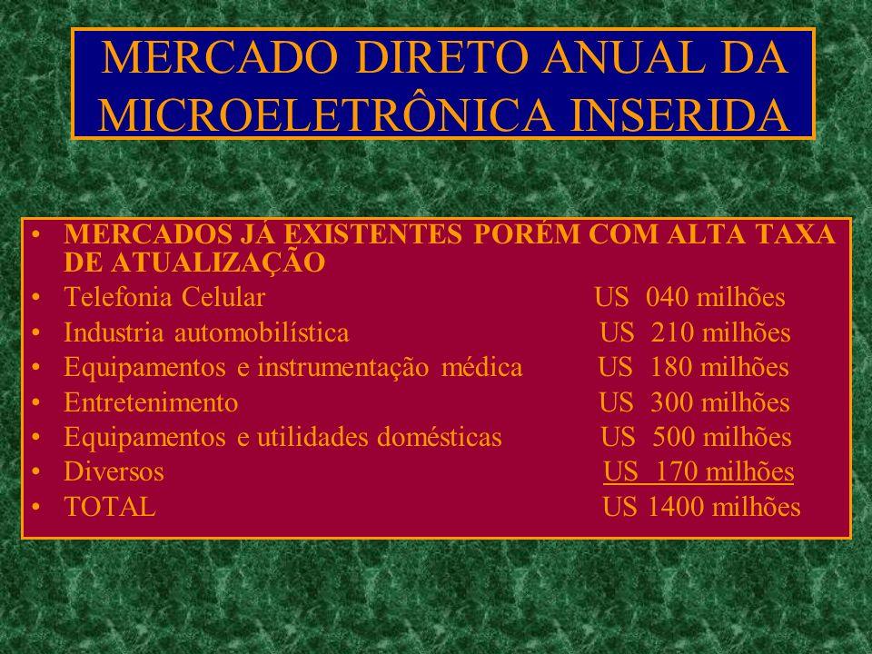 MERCADOS JÁ EXISTENTES PORÉM COM ALTA TAXA DE ATUALIZAÇÃO Telefonia Celular US 040 milhões Industria automobilística US 210 milhões Equipamentos e instrumentação médica US 180 milhões Entretenimento US 300 milhões Equipamentos e utilidades domésticas US 500 milhões Diversos US 170 milhões TOTAL US 1400 milhões MERCADO DIRETO ANUAL DA MICROELETRÔNICA INSERIDA