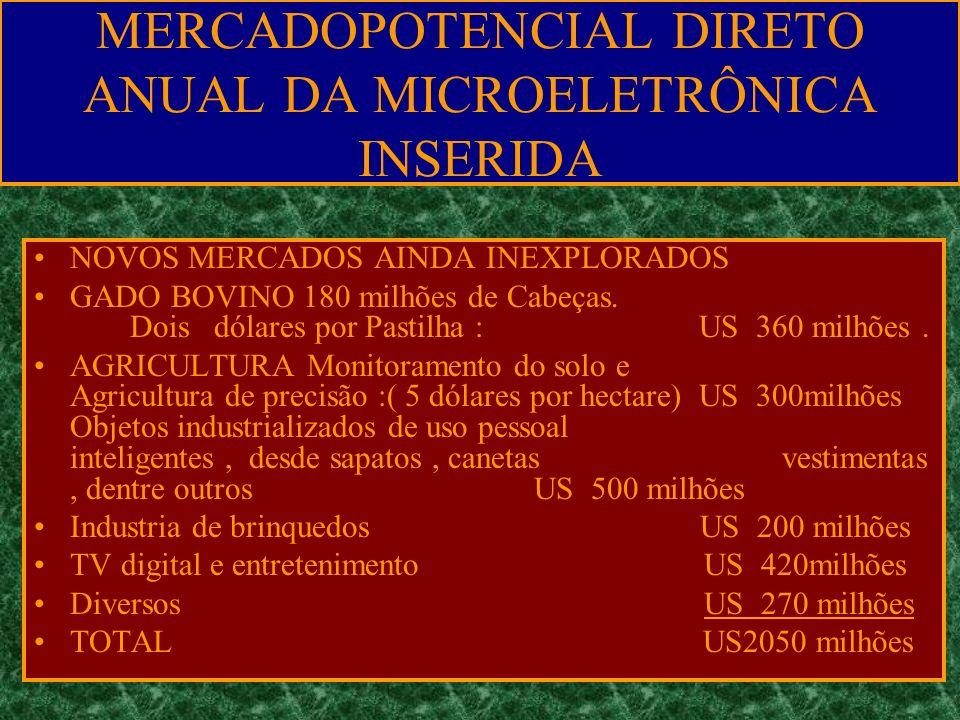 MERCADOPOTENCIAL DIRETO ANUAL DA MICROELETRÔNICA INSERIDA NOVOS MERCADOS AINDA INEXPLORADOS GADO BOVINO 180 milhões de Cabeças. Dois dólares por Pasti