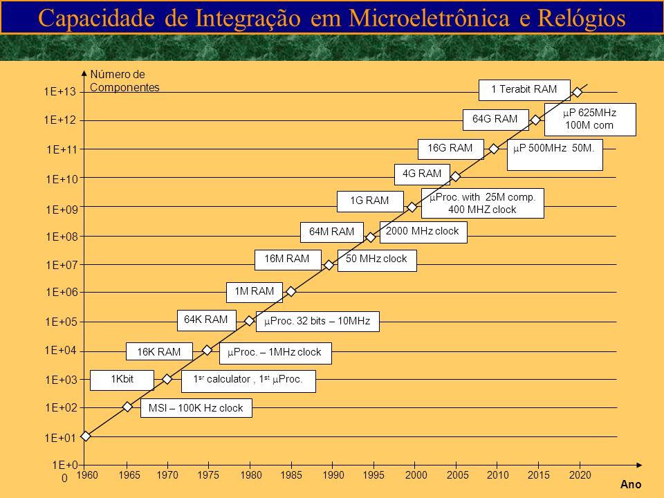 7020008090201060 10 -5 10 -4 10 -3 10 -2 10 -1 10 0 10 1 10 2 10 3 10 4 10 5 10 6 10 7 1K 4K 64K 250K 1M 4M 16M 64M 256M 1G 64G Custo/Mbit tempo Violenta queda de custos dos setores de alta tecnologia de informática
