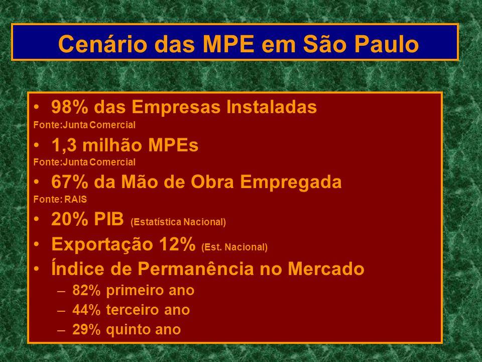 Cenário das MPE em São Paulo 98% das Empresas Instaladas Fonte:Junta Comercial 1,3 milhão MPEs Fonte:Junta Comercial 67% da Mão de Obra Empregada Font