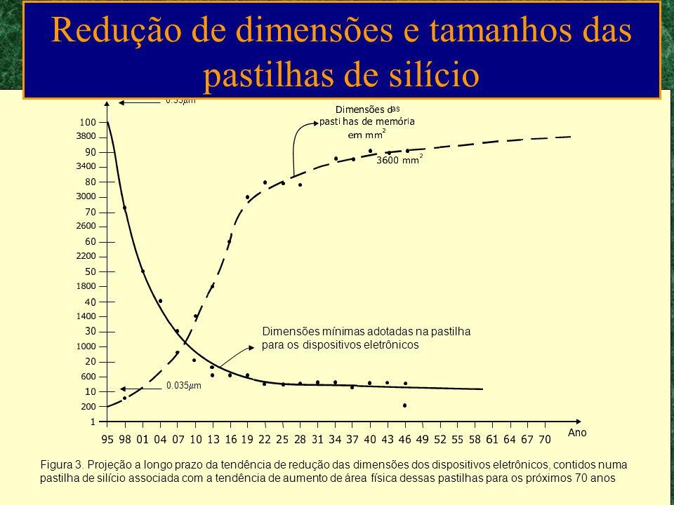 Largura Mínima na Produção Industrial m 100 50 10 5 1 0,5 0,4 0,3 0,2 0,1 19601970 2000 19901980 2010Ano Previsto em 1977 Evolução real Fonte Sem.