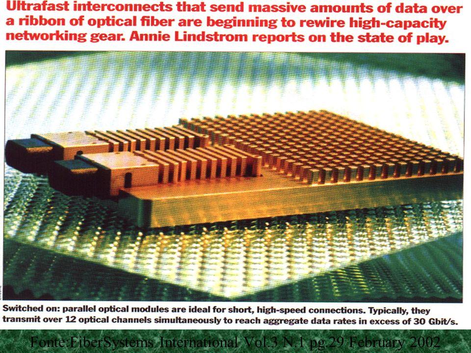Fonte:FiberSystems International Vol.3 N.1 pg.29 February 2002