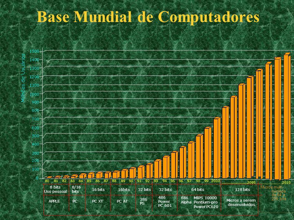 Lei de Haltz Lumens Fluxo/Carcaça 1960 1970 1980 1990 2000 2010 2020 2030 2040 ano 10 4 10 3 10 2 10 1 10 10 -1 10 -2 10 -3 Figura 8.