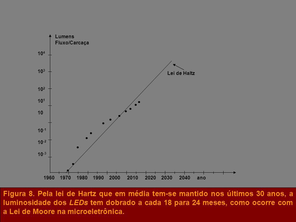 Lei de Haltz Lumens Fluxo/Carcaça 1960 1970 1980 1990 2000 2010 2020 2030 2040 ano 10 4 10 3 10 2 10 1 10 10 -1 10 -2 10 -3 Figura 8. Pela lei de Hart