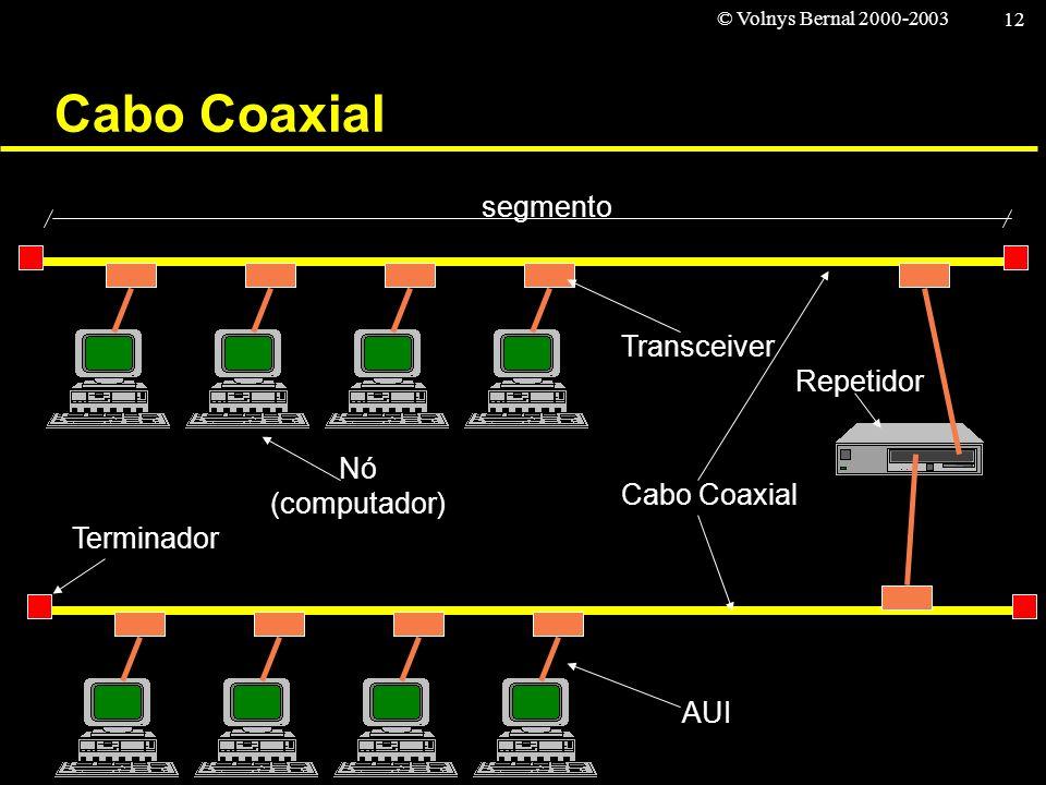 © Volnys Bernal 2000-2003 12 Cabo Coaxial Repetidor Transceiver Terminador Nó (computador) segmento AUI