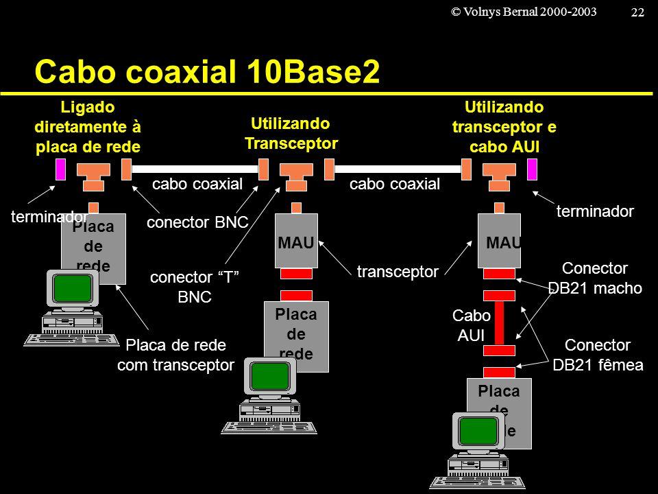 © Volnys Bernal 2000-2003 22 Cabo coaxial 10Base2 Ligado diretamente à placa de rede Utilizando transceptor e cabo AUI Utilizando Transceptor Placa de