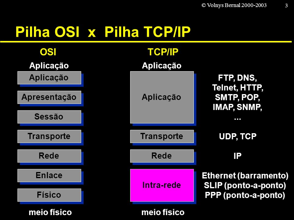 © Volnys Bernal 2000-2003 3 Pilha OSI x Pilha TCP/IP Sessão Apresentação Aplicação Transporte Rede Enlace Físico meio físico Aplicação OSI Aplicação T