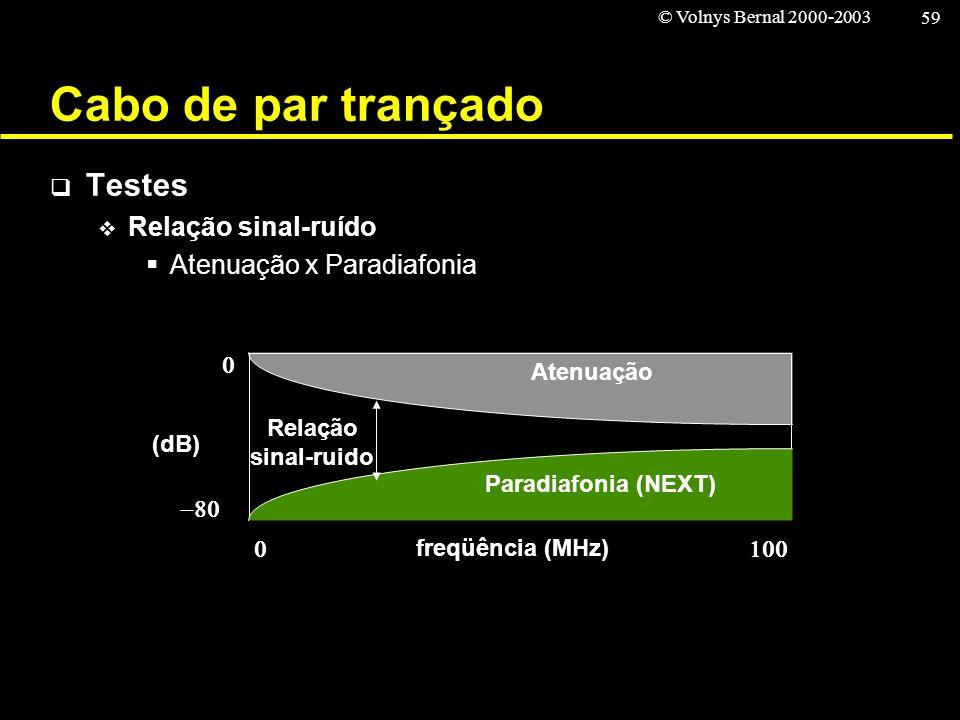 © Volnys Bernal 2000-2003 59 Cabo de par trançado Testes Relação sinal-ruído Atenuação x Paradiafonia freqüência (MHz) (dB) Atenuação Paradiafonia (NE