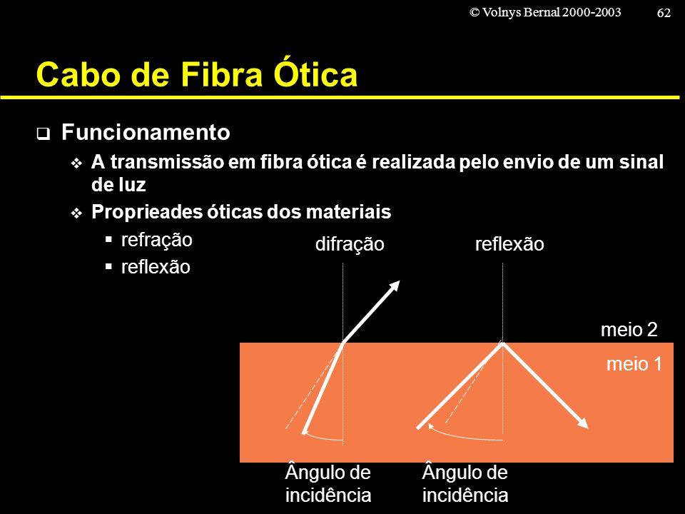 © Volnys Bernal 2000-2003 62 Cabo de Fibra Ótica Funcionamento A transmissão em fibra ótica é realizada pelo envio de um sinal de luz Proprieades ótic