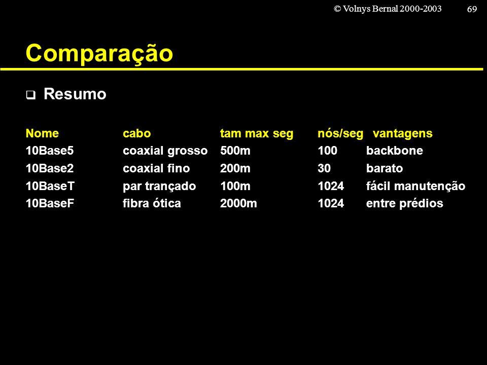 © Volnys Bernal 2000-2003 69 Comparação Resumo Nomecabotam max segnós/seg vantagens 10Base5coaxial grosso500m100backbone 10Base2coaxial fino200m30bara
