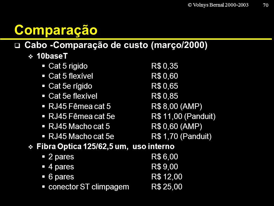 © Volnys Bernal 2000-2003 70 Comparação Cabo -Comparação de custo (março/2000) 10baseT Cat 5 rigidoR$ 0,35 Cat 5 flexívelR$ 0,60 Cat 5e rígidoR$ 0,65