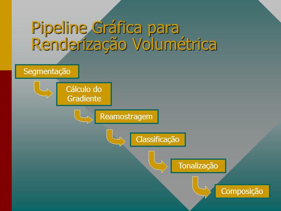 Pipeline Gráfica para Renderização Volumétrica Segmentação Cálculo do Gradiente Reamostragem Classificação Tonalização Composição