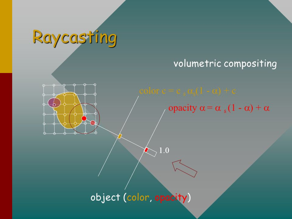 Raycasting color c = c s s (1 - ) + c opacity = s (1 - ) + 1.0 object (color, opacity) volumetric compositing