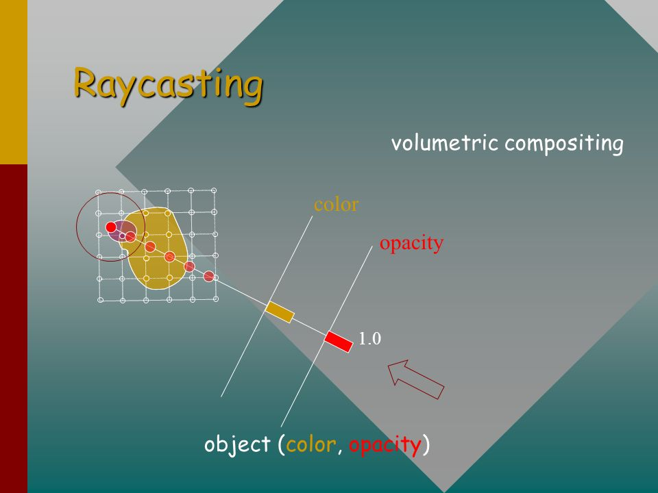 Raycasting color opacity 1.0 object (color, opacity) volumetric compositing