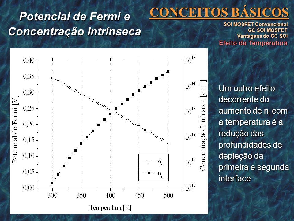 CONCEITOS BÁSICOS SOI MOSFET Convencional GC SOI MOSFET Vantagens do GC SOI Efeito da Temperatura Um outro efeito decorrente do aumento de n i com a t