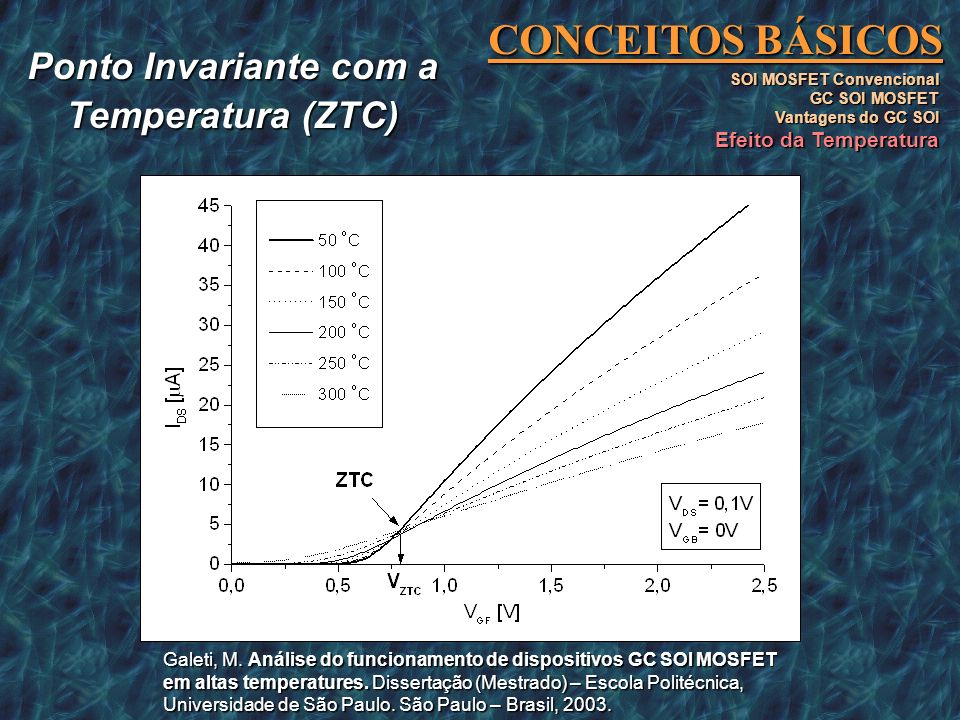 CONCEITOS BÁSICOS SOI MOSFET Convencional GC SOI MOSFET Vantagens do GC SOI Efeito da Temperatura Ponto Invariante com a Temperatura (ZTC) Galeti, M.