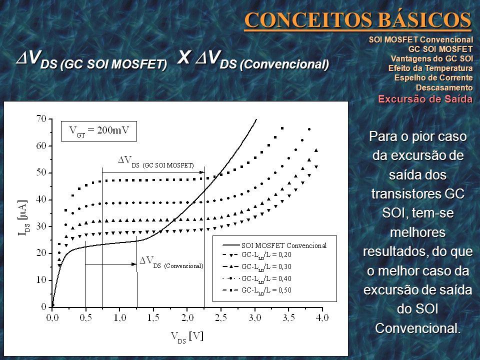 CONCEITOS BÁSICOS SOI MOSFET Convencional GC SOI MOSFET Vantagens do GC SOI Efeito da Temperatura Espelho de Corrente Descasamento Excursão de Saída V