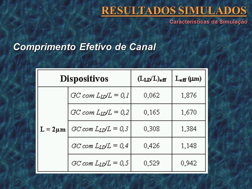 RESULTADOS SIMULADOS Características da Simulação Comprimento Efetivo de Canal