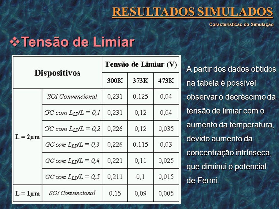 RESULTADOS SIMULADOS Características da Simulação Tensão de Limiar Tensão de Limiar A partir dos dados obtidos na tabela é possível observar o decrésc