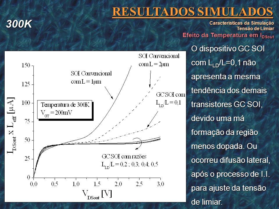 RESULTADOS SIMULADOS Características da Simulação Tensão de Limiar Efeito da Temperatura em I DSout O dispositivo GC SOI com L LD /L=0,1 não apresenta