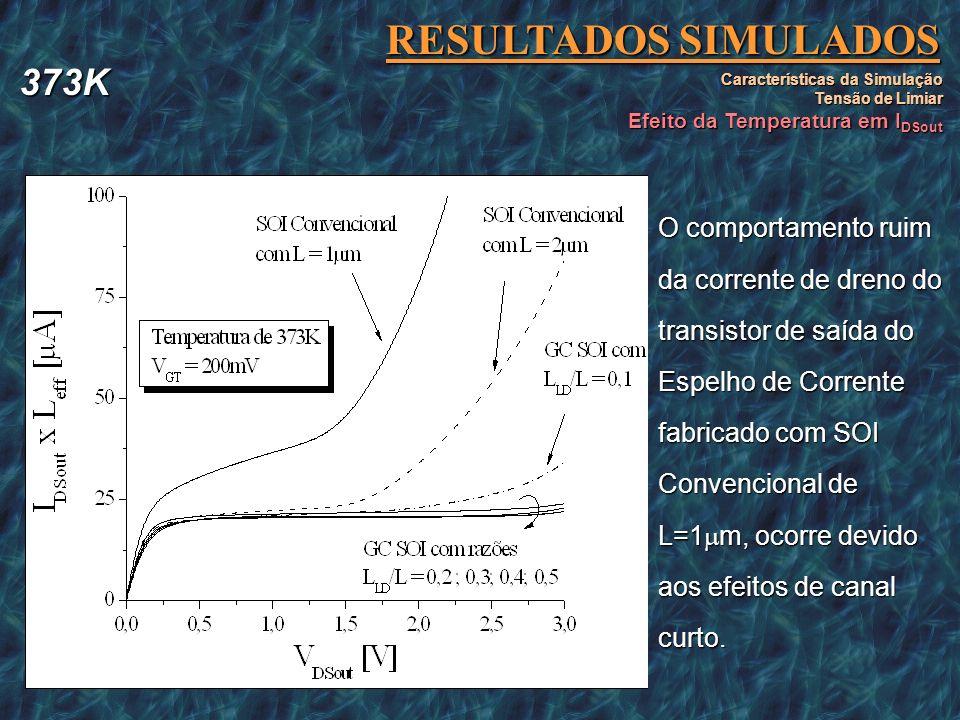 RESULTADOS SIMULADOS Características da Simulação Tensão de Limiar Efeito da Temperatura em I DSout A redução da corrente de dreno do transistor da sa