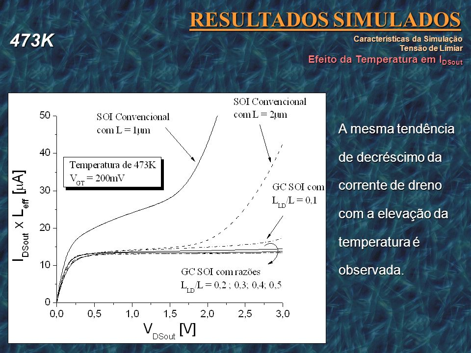 RESULTADOS SIMULADOS Características da Simulação Tensão de Limiar Efeito da Temperatura em I DSout A mesma tendência de decréscimo da corrente de dre
