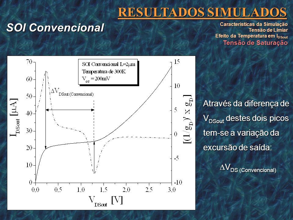 RESULTADOS SIMULADOS Características da Simulação Tensão de Limiar Efeito da Temperatura em I DSout Tensão de Saturação O primeiro pico positivo defin
